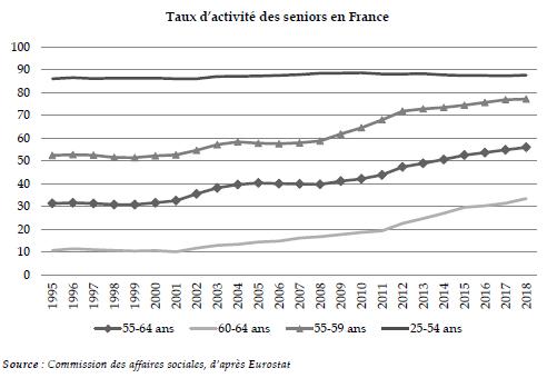 Seniors : le taux d'activité en France