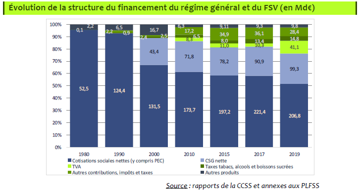structure du financement du régime général