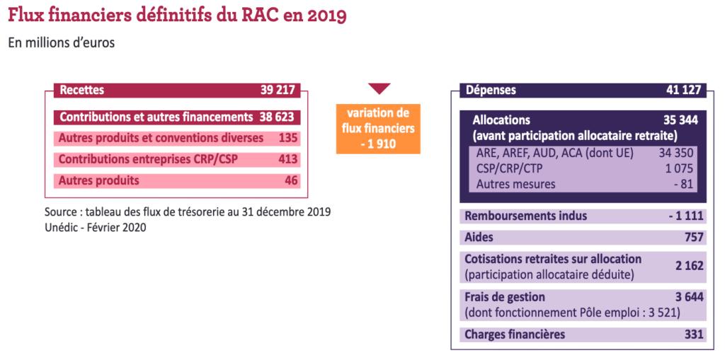 Flux financiers définitifs du RAC en 2019