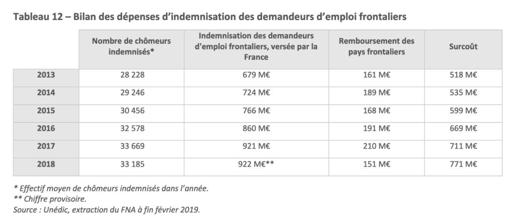 dépenses d'indemnisation des demandeurs d'emploi frontaliers