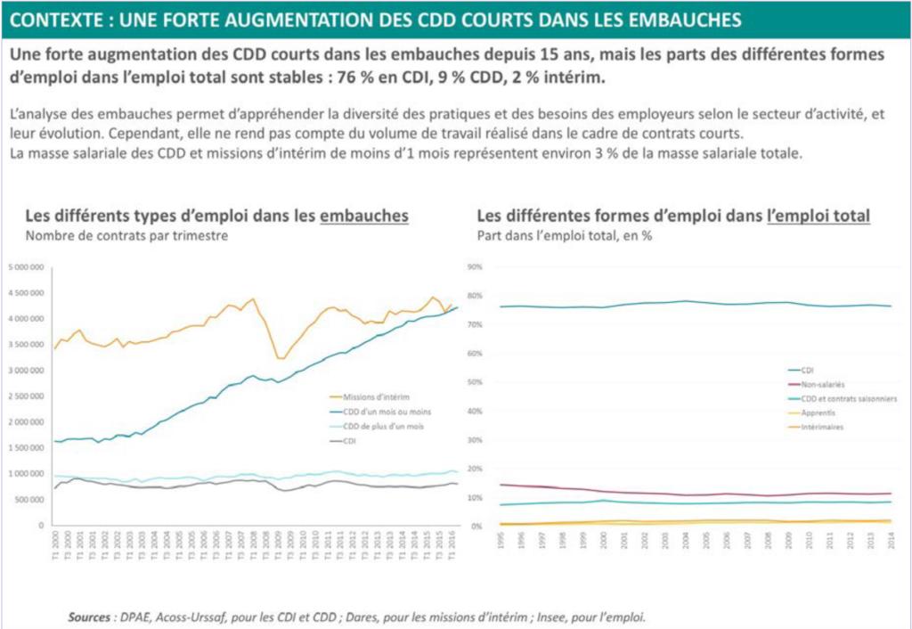 Ratio CDD / CDI